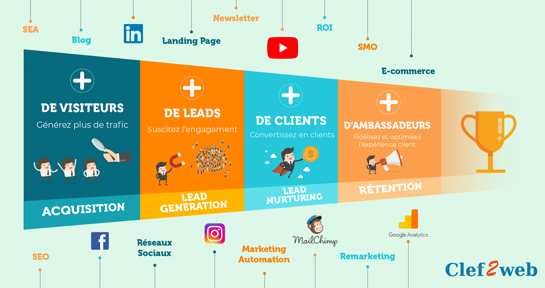 Infographie de l'entonnoir de conversion par une agence de marketing digital