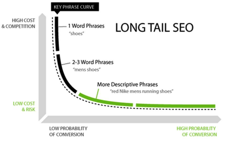 SEO Long Tail
